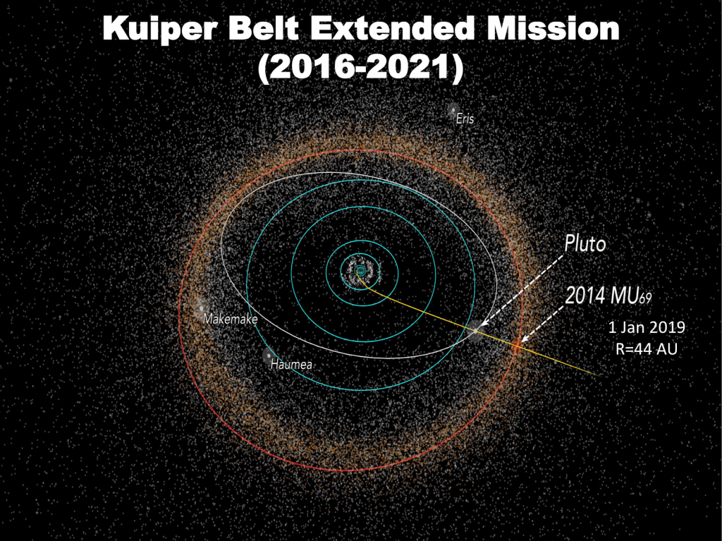 Extended mission includes traveling a billion miles from Pluto to fly by 2014 MU69 a Kuiper Belt Object 44AU from Earth